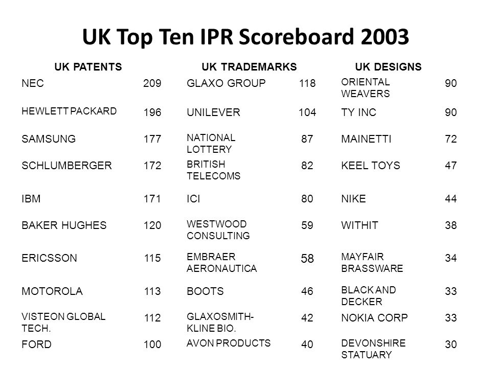 UK Top Ten IPR Scoreboard 2003 UK PATENTSUK TRADEMARKS UK DESIGNS NEC 209GLAXO GROUP118 ORIENTAL WEAVERS 90 HEWLETT PACKARD 196UNILEVER104TY INC90 SAMSUNG 177 NATIONAL LOTTERY 87MAINETTI72 SCHLUMBERGER 172 BRITISH TELECOMS 82KEEL TOYS47 IBM 171ICI80NIKE44 BAKER HUGHES 120 WESTWOOD CONSULTING 59WITHIT38 ERICSSON115 EMBRAER AERONAUTICA 58 MAYFAIR BRASSWARE 34 MOTOROLA113BOOTS46 BLACK AND DECKER 33 VISTEON GLOBAL TECH.