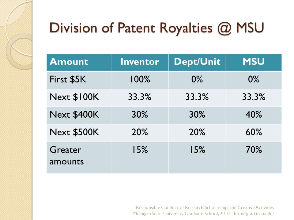 Division of Patent Royalties @ MSU AmountInventorDept/UnitMSU First $5K100%0% Next $100K33.3% Next $400K30% 40% Next $500K20% 60% Greater amounts 15% 70% Responsible Conduct of Research, Scholarship, and Creative Activities Michigan State University Graduate School, 2010 http://grad.msu.edu/