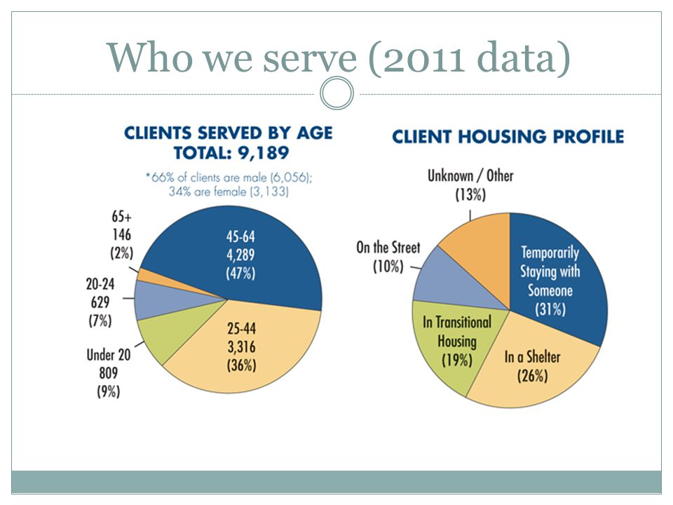 Who we serve (2011 data)