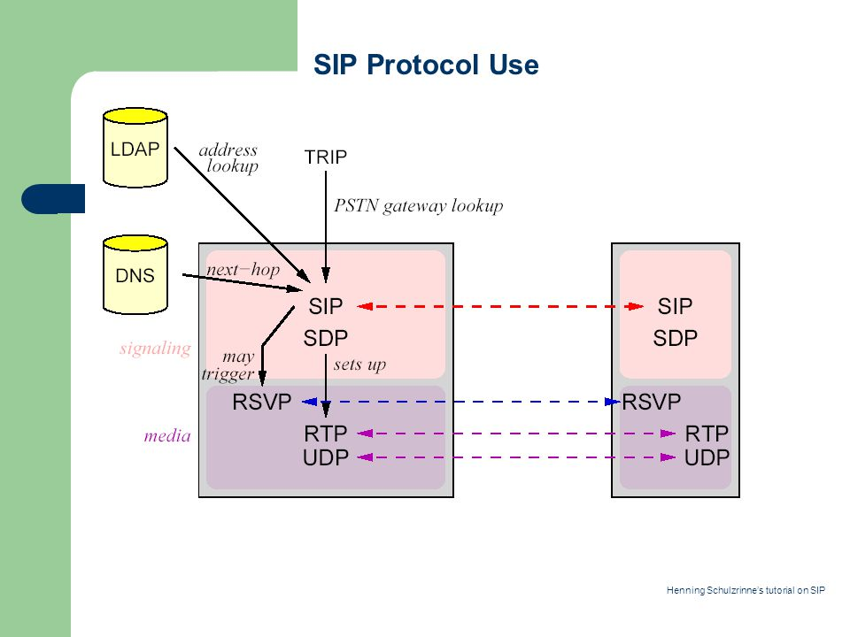 SIP Protocol Use Henning Schulzrinne's tutorial on SIP