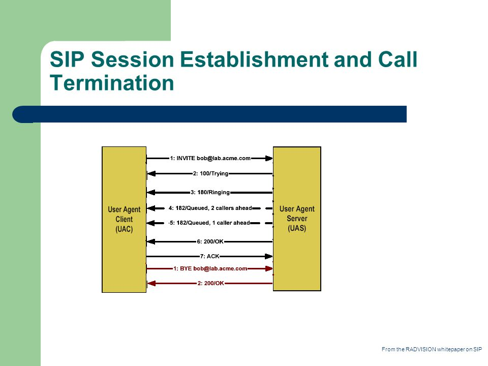 SIP Session Establishment and Call Termination From the RADVISION whitepaper on SIP