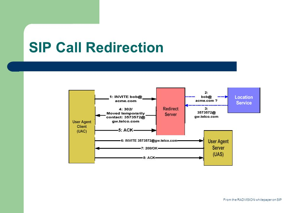 SIP Call Redirection From the RADVISION whitepaper on SIP