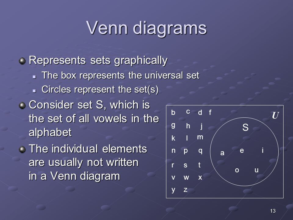 13 Venn diagrams Represents sets graphically The box represents the universal set The box represents the universal set Circles represent the set(s) Circles represent the set(s) Consider set S, which is the set of all vowels in the alphabet The individual elements are usually not written in a Venn diagram a ei ou b c df g hj kl m npq rst vwx yz U S