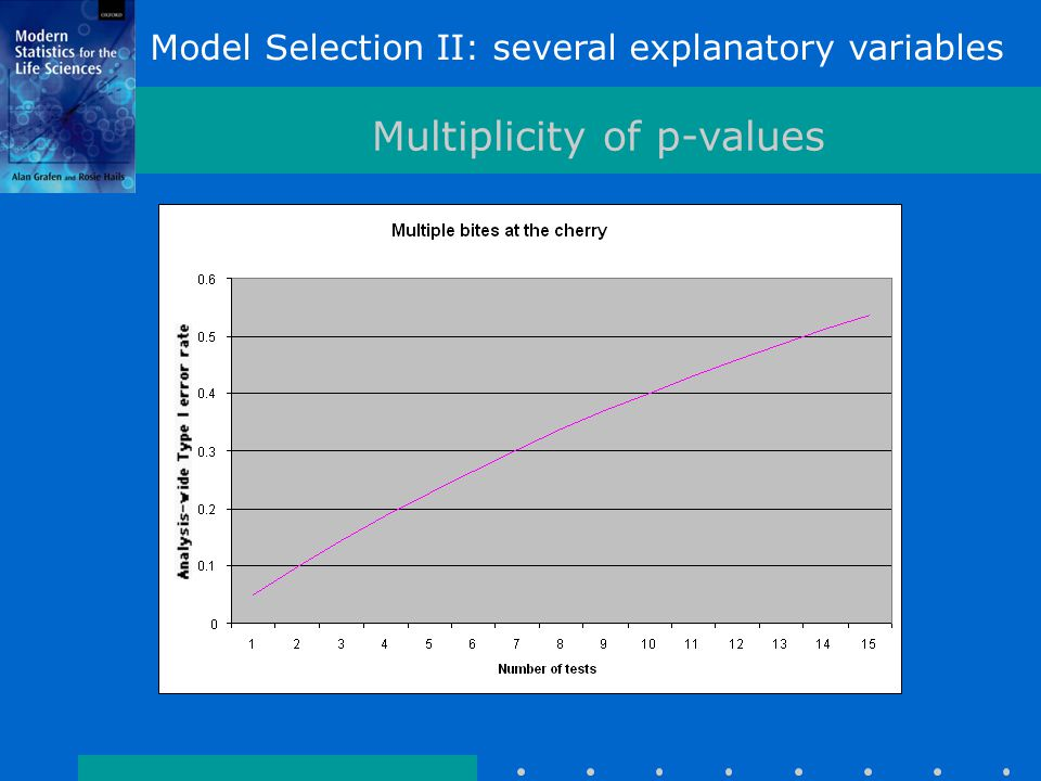 Model Selection II: several explanatory variables Multiplicity of p-values