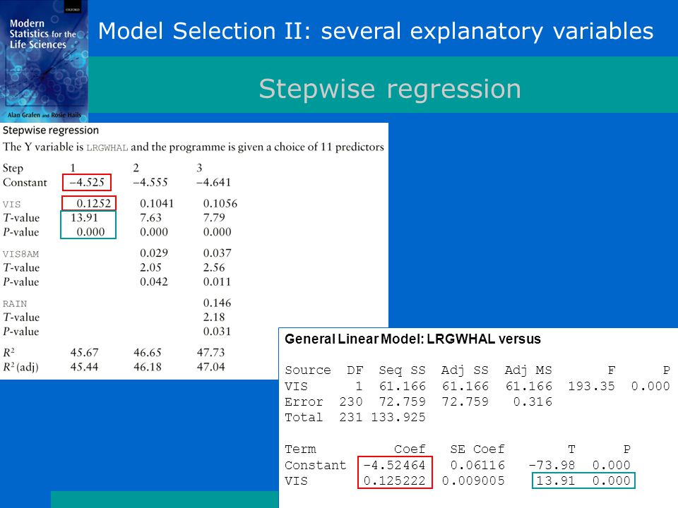 Model Selection II: several explanatory variables Stepwise regression General Linear Model: LRGWHAL versus Source DF Seq SS Adj SS Adj MS F P VIS 1 61.166 61.166 61.166 193.35 0.000 Error 230 72.759 72.759 0.316 Total 231 133.925 Term Coef SE Coef T P Constant -4.52464 0.06116 -73.98 0.000 VIS 0.125222 0.009005 13.91 0.000