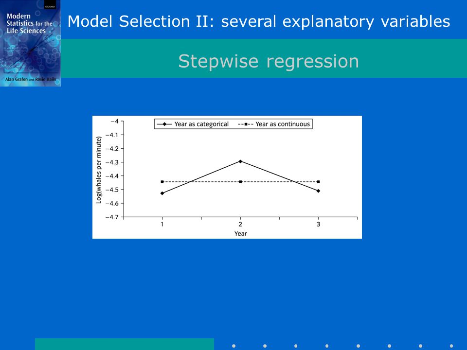 Model Selection II: several explanatory variables Stepwise regression