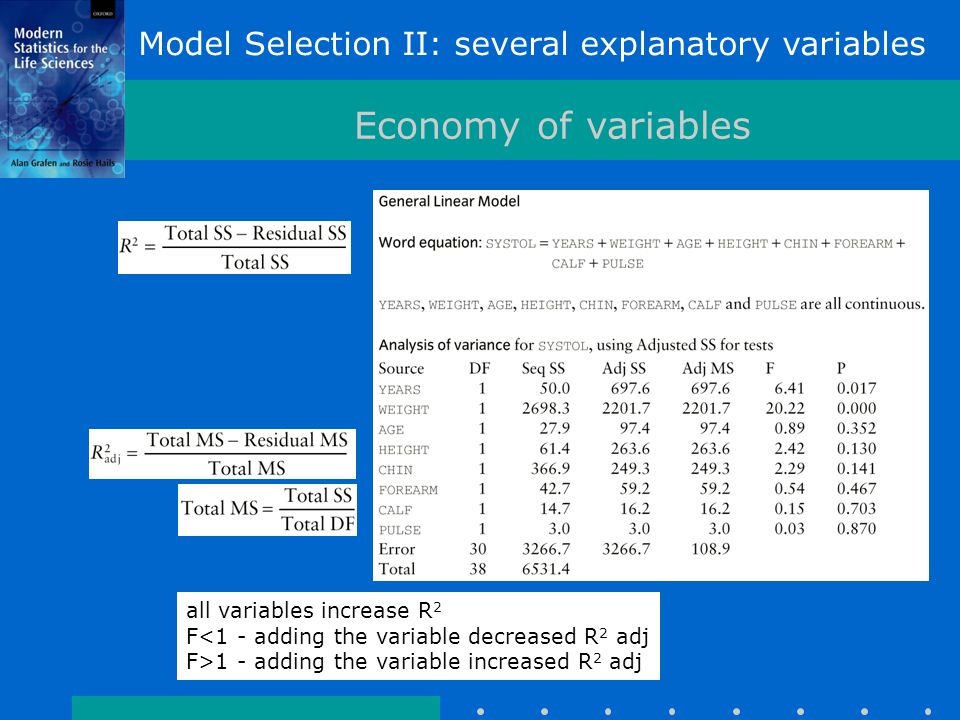 Model Selection II: several explanatory variables Economy of variables all variables increase R 2 F<1 - adding the variable decreased R 2 adj F>1 - adding the variable increased R 2 adj