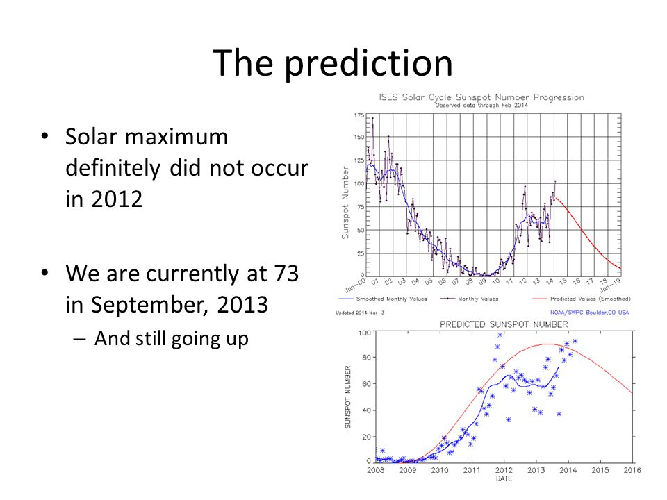 The prediction Solar maximum definitely did not occur in 2012 We are currently at 73 in September, 2013 – And still going up