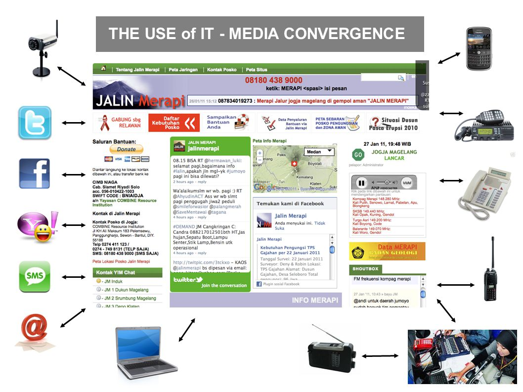 THE USE of IT - MEDIA CONVERGENCE