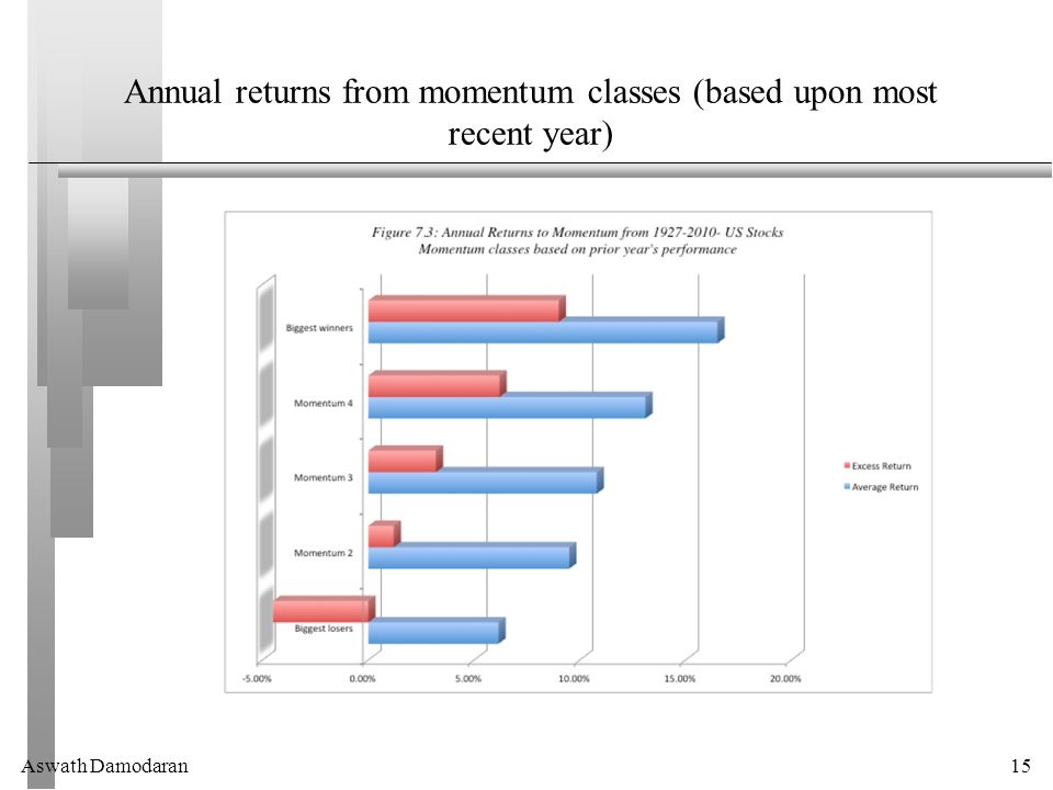 Aswath Damodaran15 Annual returns from momentum classes (based upon most recent year)
