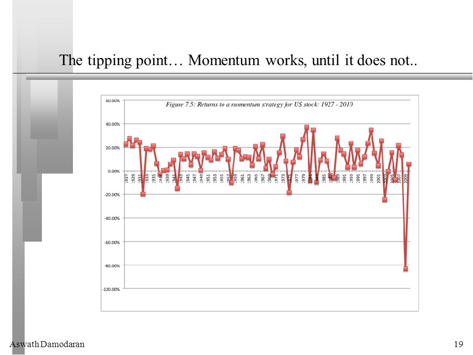Aswath Damodaran19 The tipping point… Momentum works, until it does not..