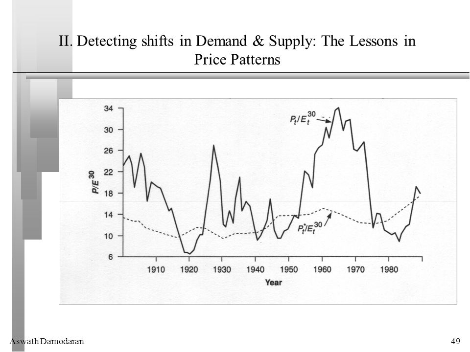 Aswath Damodaran49 II. Detecting shifts in Demand & Supply: The Lessons in Price Patterns