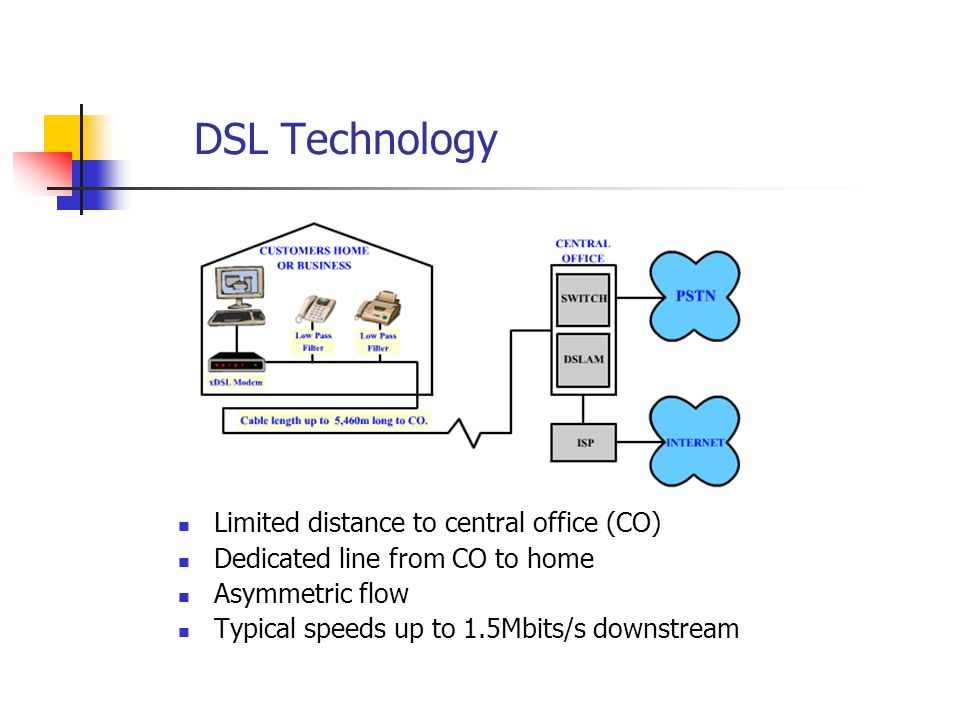 DSL Technology Limited distance to central office (CO) Dedicated line from CO to home Asymmetric flow Typical speeds up to 1.5Mbits/s downstream