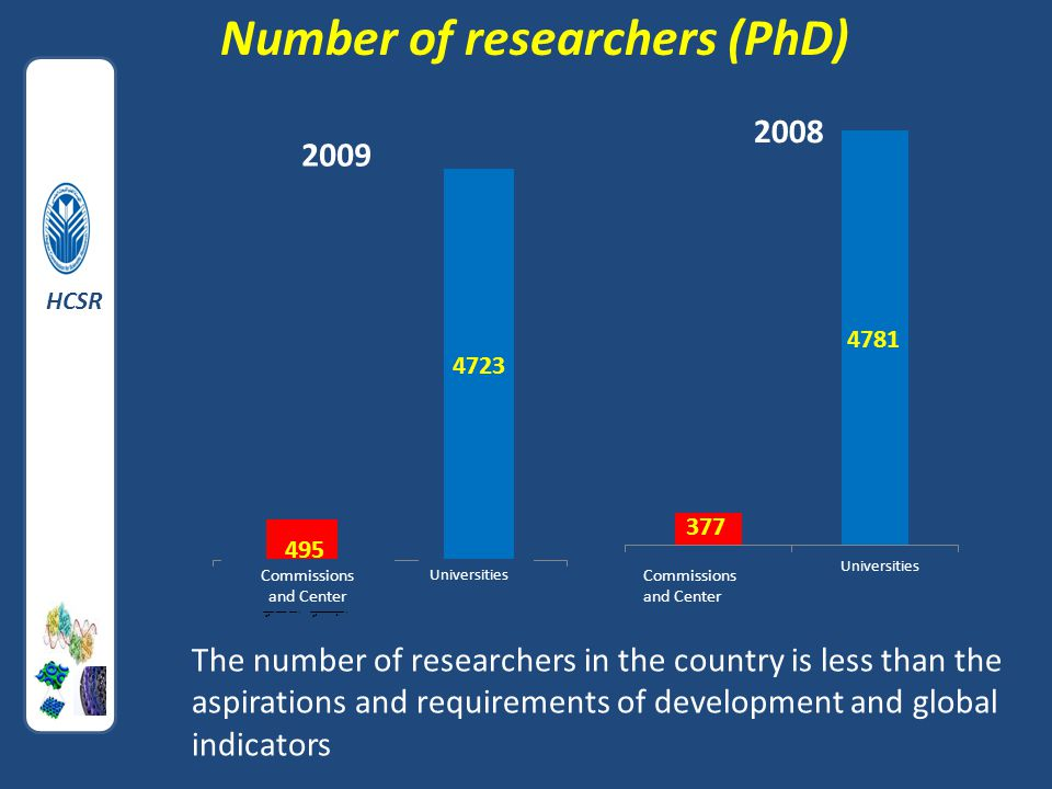 Number of researchers (PhD) The number of researchers in the country is less than the aspirations and requirements of development and global indicators Commissions and Center HCSR