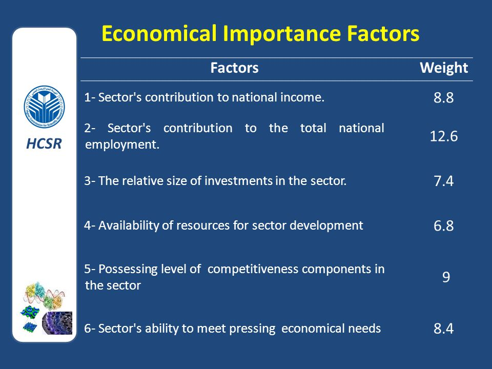 Economical Importance Factors FactorsWeight 1- Sector s contribution to national income.