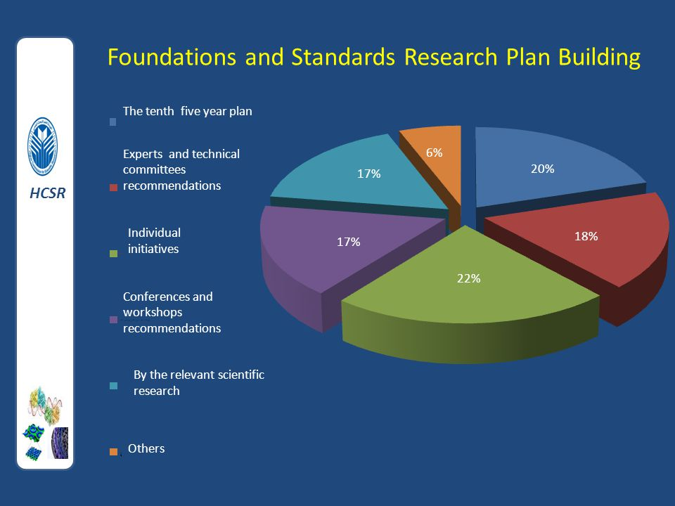 Foundations and Standards Research Plan Building HCSR