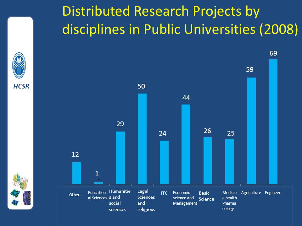 Engineerng EngineerAgricultureMedicin e health Pharma cology Basic Science ITC Legal Sciences and religious Humanitie s and social sciences Education al Sciences Economic science and Management Others 69 59 25 26 44 Distributed Research Projects by disciplines in Public Universities (2008) HCSR