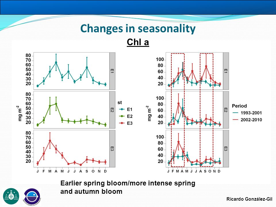 Ricardo González-Gil Changes in seasonality Chl a Earlier spring bloom/more intense spring and autumn bloom