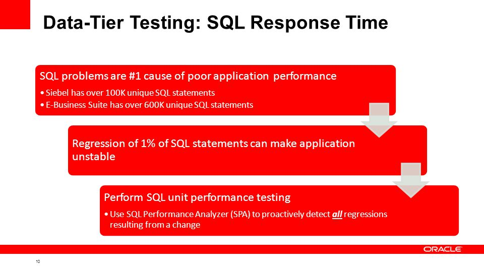 10 Data-Tier Testing: SQL Response Time