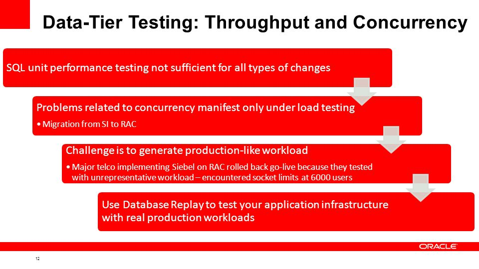 12 Data-Tier Testing: Throughput and Concurrency