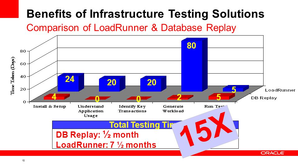 15 Benefits of Infrastructure Testing Solutions Comparison of LoadRunner & Database Replay 2 20 5 4 80 24 20 DB Replay: ½ month LoadRunner: 7 ½ months Total Testing Time 5 00 15X