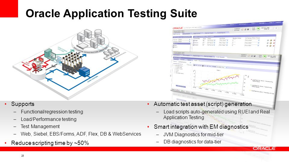 25 Oracle Application Testing Suite Supports –Functional/regression testing –Load/Performance testing –Test Management –Web, Siebel, EBS/Forms, ADF, Flex, DB & WebServices Reduce scripting time by ~50% Automatic test asset (script) generation –Load scripts auto-generated using RUEI and Real Application Testing Smart integration with EM diagnostics –JVM Diagnostics for mid-tier –DB diagnostics for data-tier