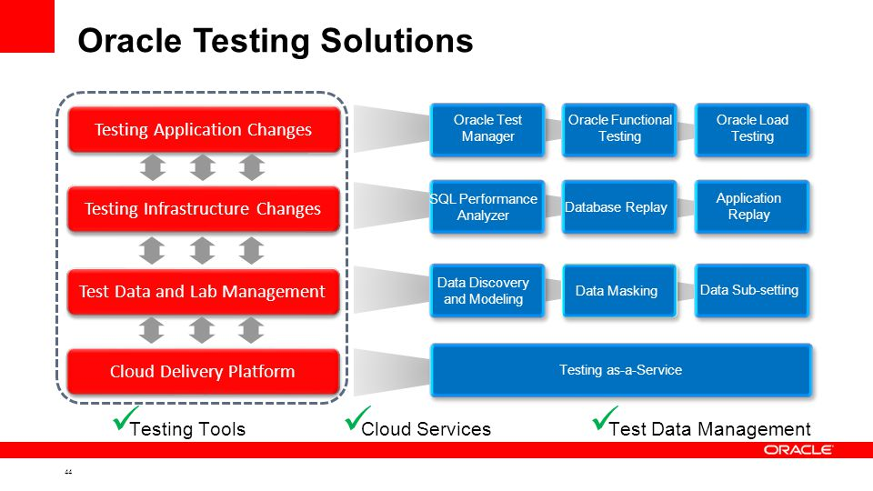 44 Oracle Testing Solutions Testing Application Changes Testing Infrastructure Changes Test Data and Lab Management Oracle Functional Testing Oracle Load Testing Oracle Test Manager SQL Performance Analyzer Application Replay Data Masking Data Sub-setting Database Replay Data Discovery and Modeling Cloud Services Testing Tools Test Data Management Cloud Delivery Platform Testing as-a-Service