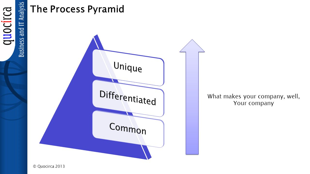 © Quocirca 2013 The Process Pyramid What makes your company, well, Your company