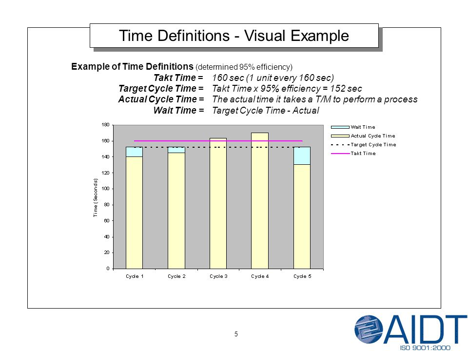 5 Time Definitions - Visual Example Example of Time Definitions (determined 95% efficiency) Takt Time = 160 sec (1 unit every 160 sec) Target Cycle Time = Takt Time x 95% efficiency = 152 sec Actual Cycle Time = The actual time it takes a T/M to perform a process Wait Time = Target Cycle Time - Actual