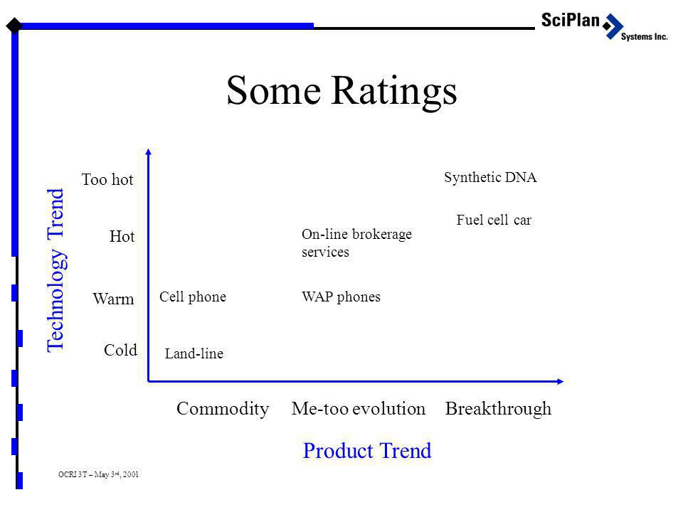 OCRI 3T – May 3 rd, 2001 Some Ratings CommodityMe-too evolutionBreakthrough Product Trend Too hot Hot Warm Cold Technology Trend Synthetic DNA Fuel cell car On-line brokerage services WAP phones Land-line Cell phone