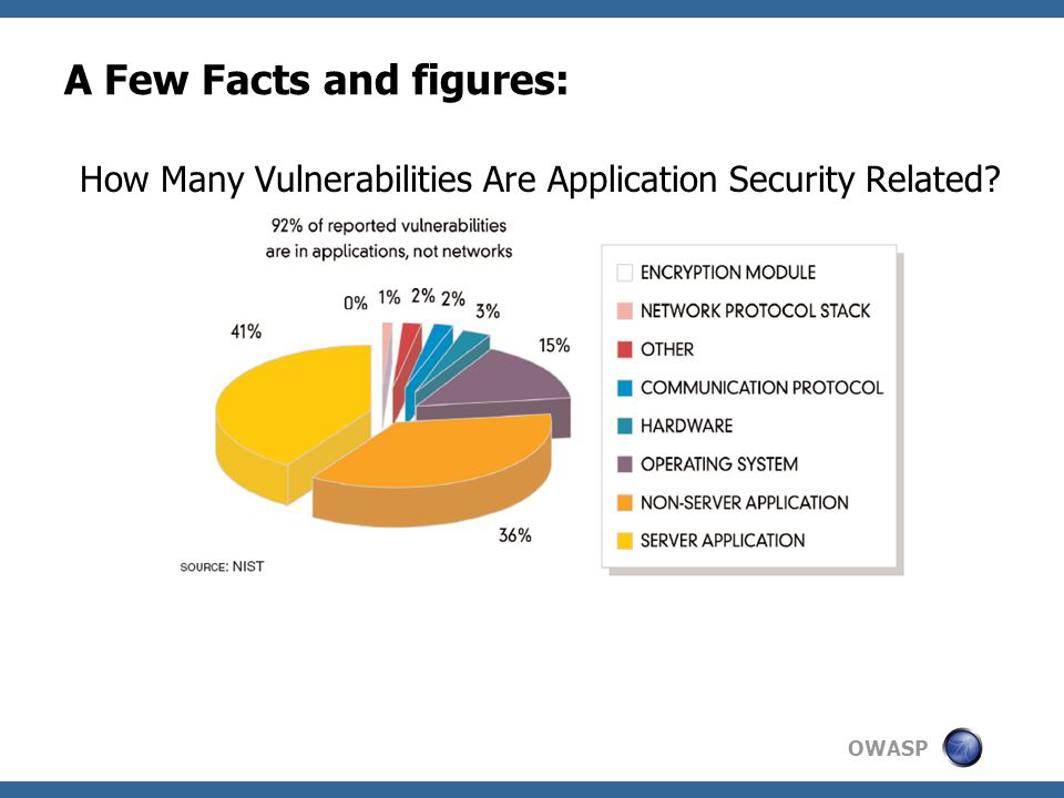 OWASP A Few Facts and figures: How Many Vulnerabilities Are Application Security Related