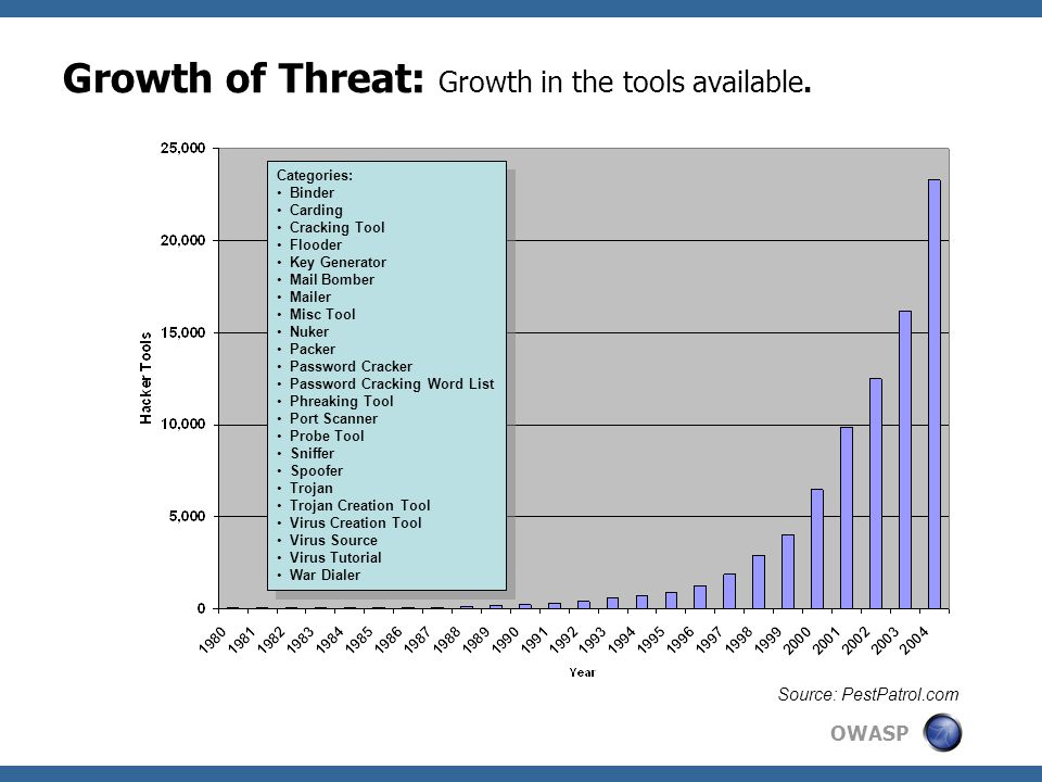OWASP Growth of Threat: Growth in the tools available.