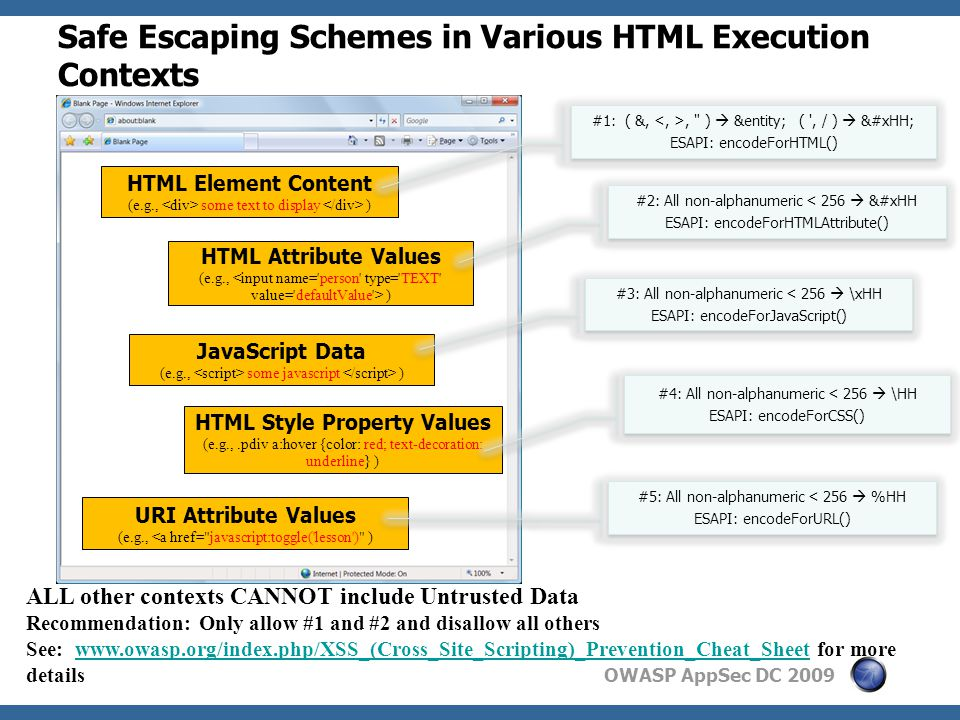 OWASP AppSec DC 2009 Safe Escaping Schemes in Various HTML Execution Contexts HTML Style Property Values (e.g.,.pdiv a:hover {color: red; text-decoration: underline} ) JavaScript Data (e.g., some javascript ) HTML Attribute Values (e.g., ) HTML Element Content (e.g., some text to display ) URI Attribute Values (e.g., <a href= javascript:toggle( lesson ) ) #4: All non-alphanumeric < 256  \HH ESAPI: encodeForCSS() #4: All non-alphanumeric < 256  \HH ESAPI: encodeForCSS() #3: All non-alphanumeric < 256  \xHH ESAPI: encodeForJavaScript() #3: All non-alphanumeric < 256  \xHH ESAPI: encodeForJavaScript() #1: ( &,, )  &entity; ( , / )  &#xHH; ESAPI: encodeForHTML() #1: ( &,, )  &entity; ( , / )  &#xHH; ESAPI: encodeForHTML() #2: All non-alphanumeric < 256  &#xHH ESAPI: encodeForHTMLAttribute() #2: All non-alphanumeric < 256  &#xHH ESAPI: encodeForHTMLAttribute() #5: All non-alphanumeric < 256  %HH ESAPI: encodeForURL() #5: All non-alphanumeric < 256  %HH ESAPI: encodeForURL() ALL other contexts CANNOT include Untrusted Data Recommendation: Only allow #1 and #2 and disallow all others See: www.owasp.org/index.php/XSS_(Cross_Site_Scripting)_Prevention_Cheat_Sheet for more detailswww.owasp.org/index.php/XSS_(Cross_Site_Scripting)_Prevention_Cheat_Sheet