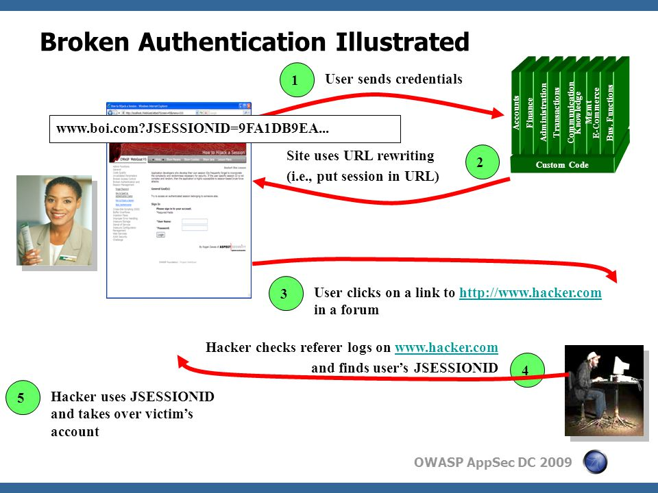 OWASP AppSec DC 2009 Broken Authentication Illustrated Custom Code Accounts Finance Administration Transactions Communication Knowledge Mgmt E-Commerce Bus.