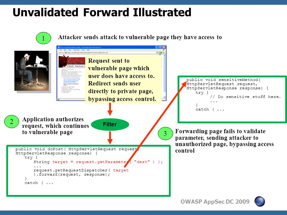 OWASP AppSec DC 2009 Unvalidated Forward Illustrated 2 Attacker sends attack to vulnerable page they have access to 1 Application authorizes request, which continues to vulnerable page Request sent to vulnerable page which user does have access to.