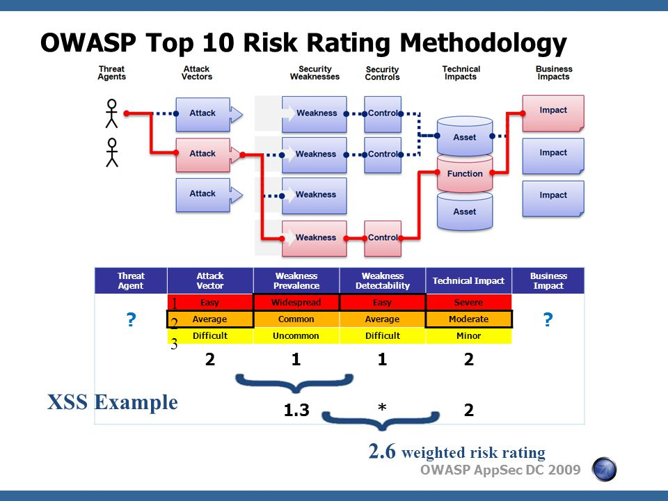 OWASP AppSec DC 2009 OWASP Top 10 Risk Rating Methodology Threat Agent Attack Vector Weakness Prevalence Weakness Detectability Technical Impact Business Impact .