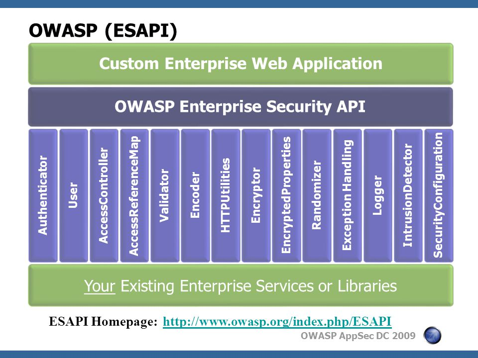 OWASP AppSec DC 2009 OWASP (ESAPI) Custom Enterprise Web Application OWASP Enterprise Security API Authenticator User AccessController AccessReferenceMap Validator Encoder HTTPUtilities Encryptor EncryptedProperties Randomizer Exception Handling Logger IntrusionDetector SecurityConfiguration Your Existing Enterprise Services or Libraries ESAPI Homepage: http://www.owasp.org/index.php/ESAPIhttp://www.owasp.org/index.php/ESAPI