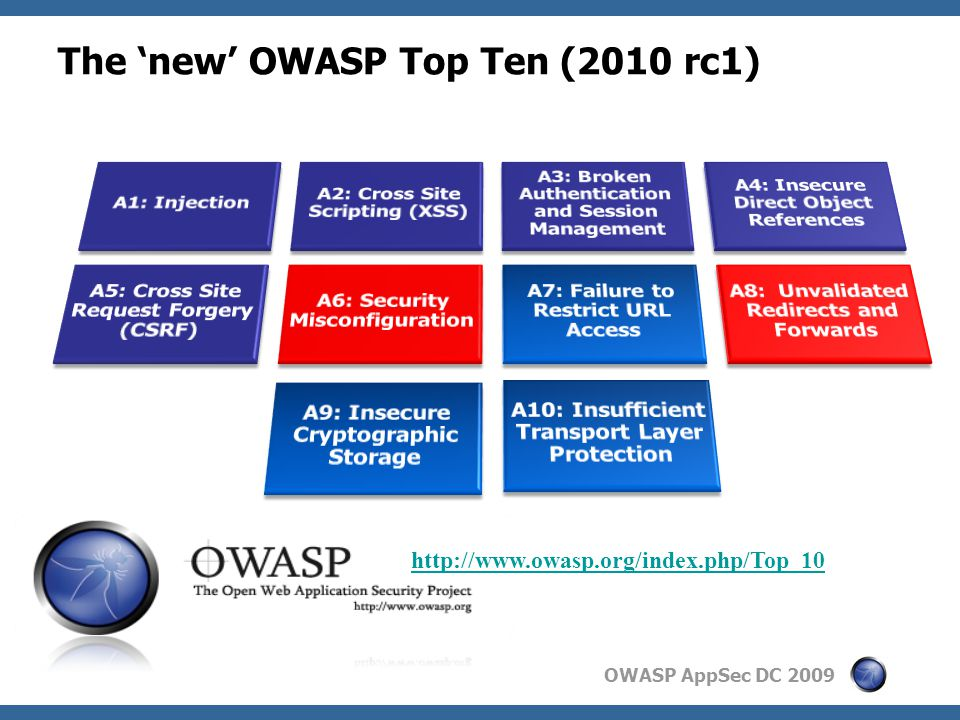 OWASP AppSec DC 2009 The 'new' OWASP Top Ten (2010 rc1) http://www.owasp.org/index.php/Top_10
