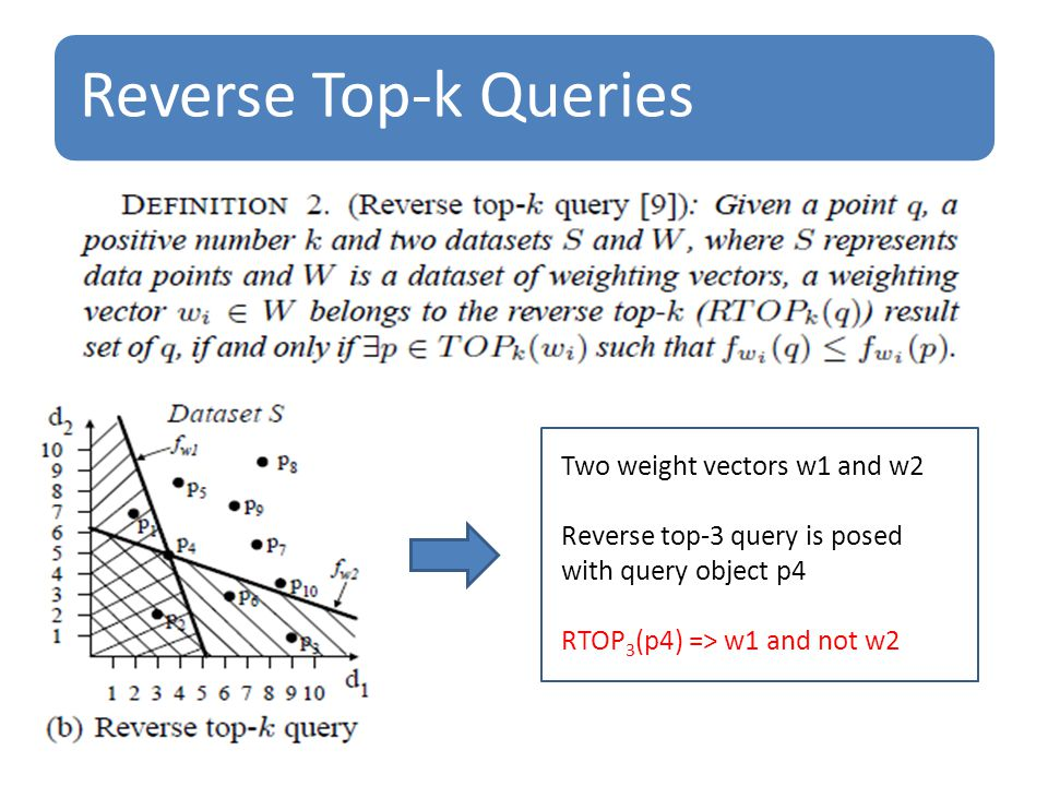 Reverse Top-k Queries Two weight vectors w1 and w2 Reverse top-3 query is posed with query object p4 RTOP 3 (p4) => w1 and not w2