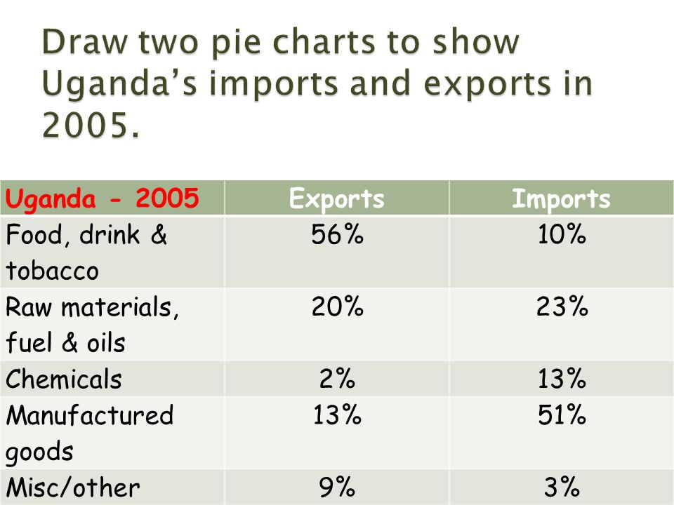 Uganda - 2005ExportsImports Food, drink & tobacco 56%10% Raw materials, fuel & oils 20%23% Chemicals2%13% Manufactured goods 13%51% Misc/other9%3%