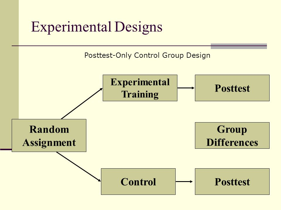 Experimental Designs Experimental Training Posttest Random Assignment ControlPosttest Group Differences Posttest-Only Control Group Design