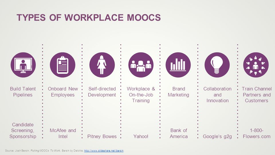 TYPES OF WORKPLACE MOOCS Build Talent Pipelines Candidate Screening, Sponsorship Onboard New Employees McAfee and Intel Self-directed Development Pitney Bowes Workplace & On-the-Job Training Yahoo.