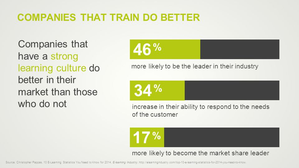 COMPANIES THAT TRAIN DO BETTER more likely to be the leader in their industry 46 % Companies that have a strong learning culture do better in their market than those who do not increase in their ability to respond to the needs of the customer % more likely to become the market share leader % 34 17 Source: Christopher Pappas, 10 E-Learning Statistics You Need to Know for 2014, E-learning Industry, http://elearningindustry.com/top-10-e-learning-statistics-for-2014-you-need-to-know.