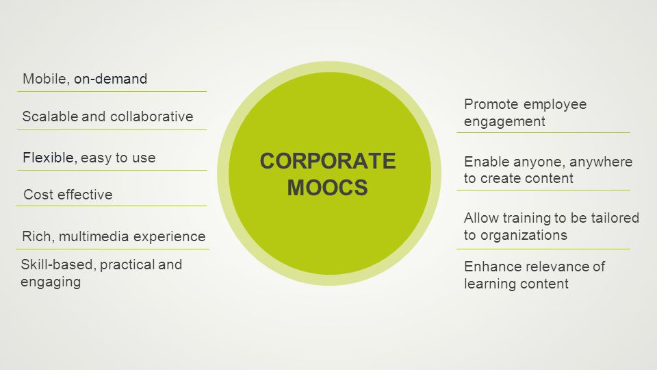 CORPORATE MOOCS Scalable and collaborative Skill-based, practical and engaging Enable anyone, anywhere to create content Promote employee engagement Flexible, easy to use Mobile, on-demand Cost effective Rich, multimedia experience Allow training to be tailored to organizations Enhance relevance of learning content