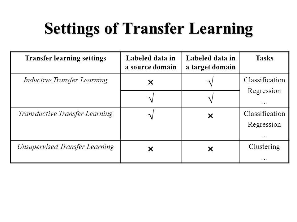 Settings of Transfer Learning Transfer learning settingsLabeled data in a source domain Labeled data in a target domain Tasks Inductive Transfer Learning ×√ Classification Regression … √√ Transductive Transfer Learning √× Classification Regression … Unsupervised Transfer Learning ×× Clustering …