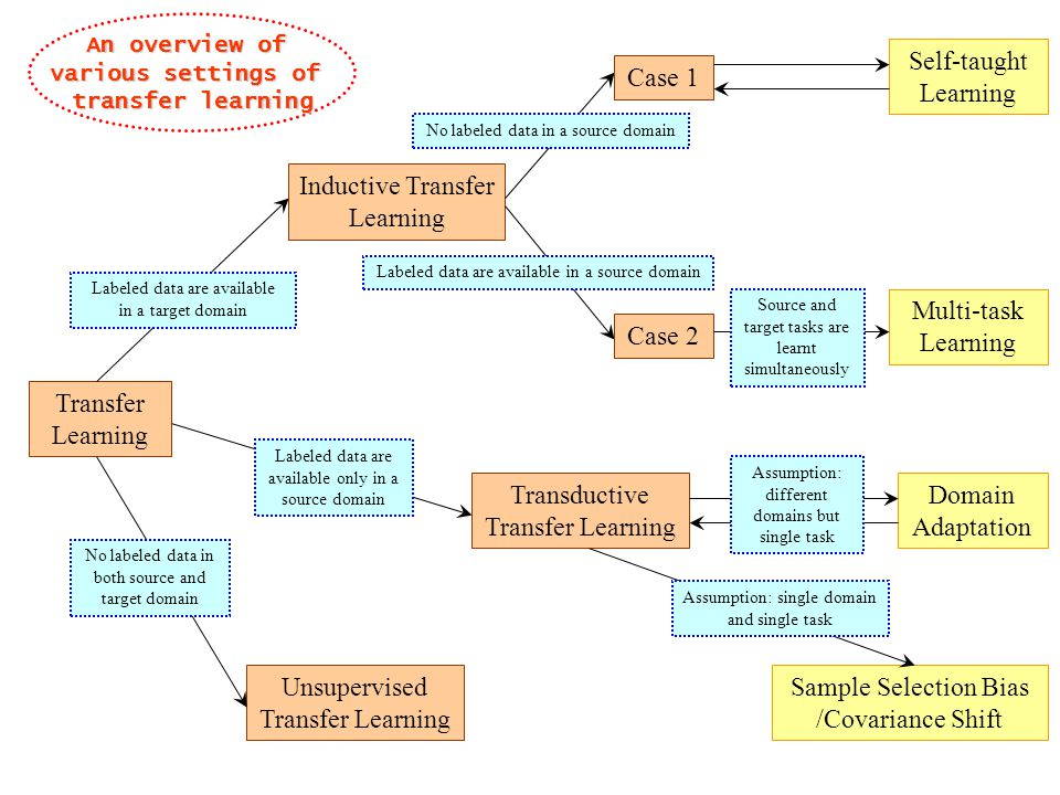 Transfer Learning Multi-task Learning Transductive Transfer Learning Unsupervised Transfer Learning Inductive Transfer Learning Domain Adaptation Sample Selection Bias /Covariance Shift Self-taught Learning Labeled data are available in a target domain Labeled data are available only in a source domain No labeled data in both source and target domain No labeled data in a source domain Labeled data are available in a source domain Case 1 Case 2 Source and target tasks are learnt simultaneously Assumption: different domains but single task Assumption: single domain and single task An overview of various settings of transfer learning