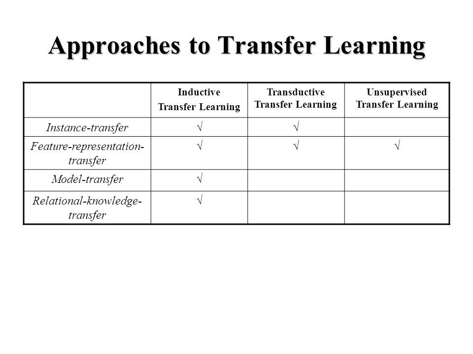 Approaches to Transfer Learning Inductive Transfer Learning Transductive Transfer Learning Unsupervised Transfer Learning Instance-transfer √√ Feature-representation- transfer √√√ Model-transfer √ Relational-knowledge- transfer √