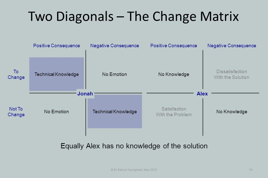 © Dr Kelvyn Youngman, May 201210 Equally Alex has no knowledge of the solution No Emotion Positive ConsequenceNegative Consequence Technical Knowledge No Emotion To Change Not To Change Dissatisfaction With the Solution Positive ConsequenceNegative Consequence No Knowledge Satisfaction With the Problem AlexJonah Two Diagonals – The Change Matrix