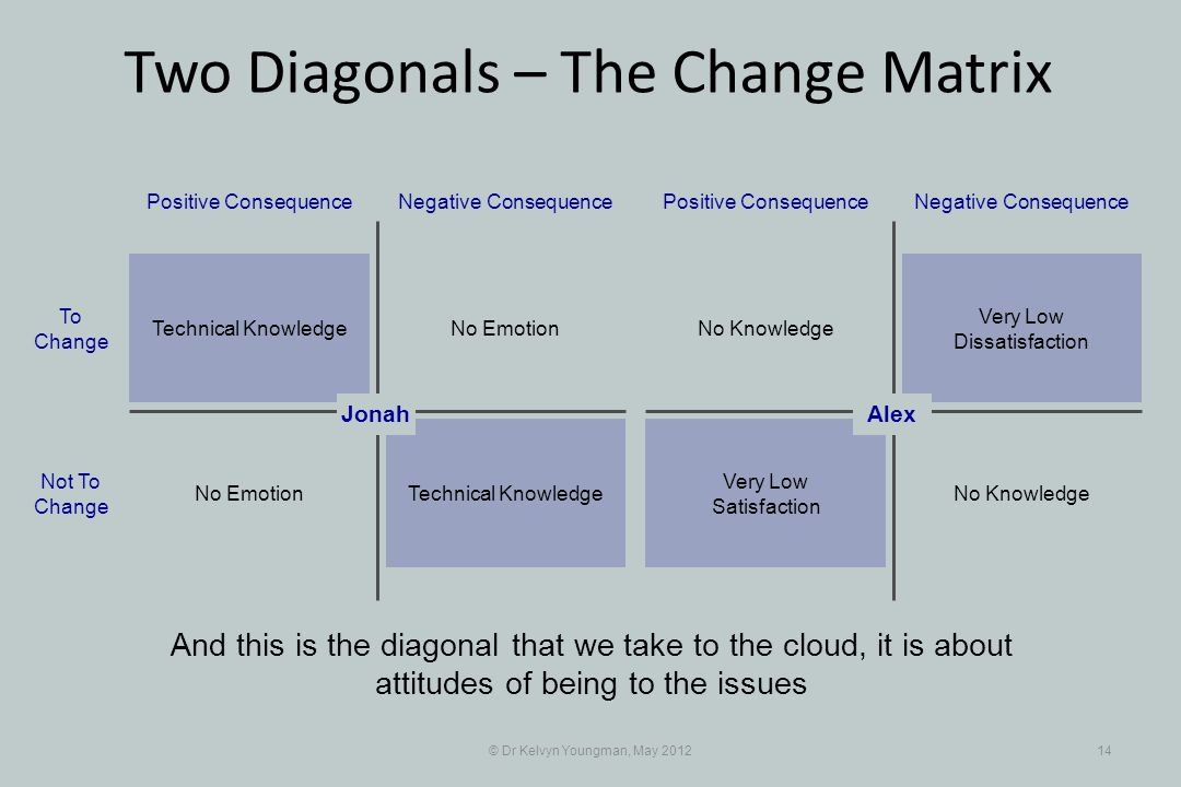 © Dr Kelvyn Youngman, May 201214 No Emotion Positive ConsequenceNegative Consequence Technical Knowledge No Emotion To Change Not To Change Very Low Dissatisfaction Positive ConsequenceNegative Consequence No Knowledge Very Low Satisfaction Alex And this is the diagonal that we take to the cloud, it is about attitudes of being to the issues Jonah Two Diagonals – The Change Matrix