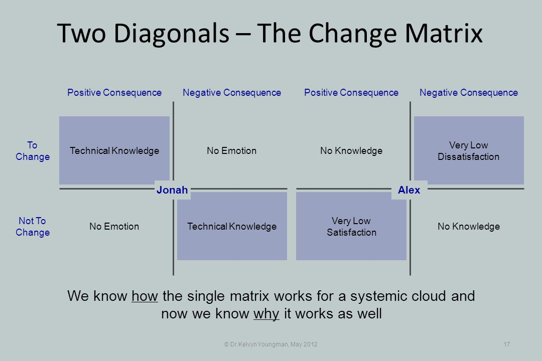 © Dr Kelvyn Youngman, May 201217 No Emotion Positive ConsequenceNegative Consequence Technical Knowledge No Emotion To Change Not To Change Very Low Dissatisfaction Positive ConsequenceNegative Consequence No Knowledge Very Low Satisfaction Alex We know how the single matrix works for a systemic cloud and now we know why it works as well Jonah Two Diagonals – The Change Matrix